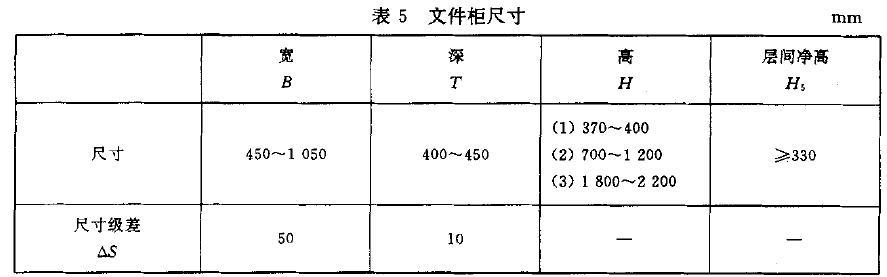 gb/t 3327-1997家具柜类主要尺寸图片